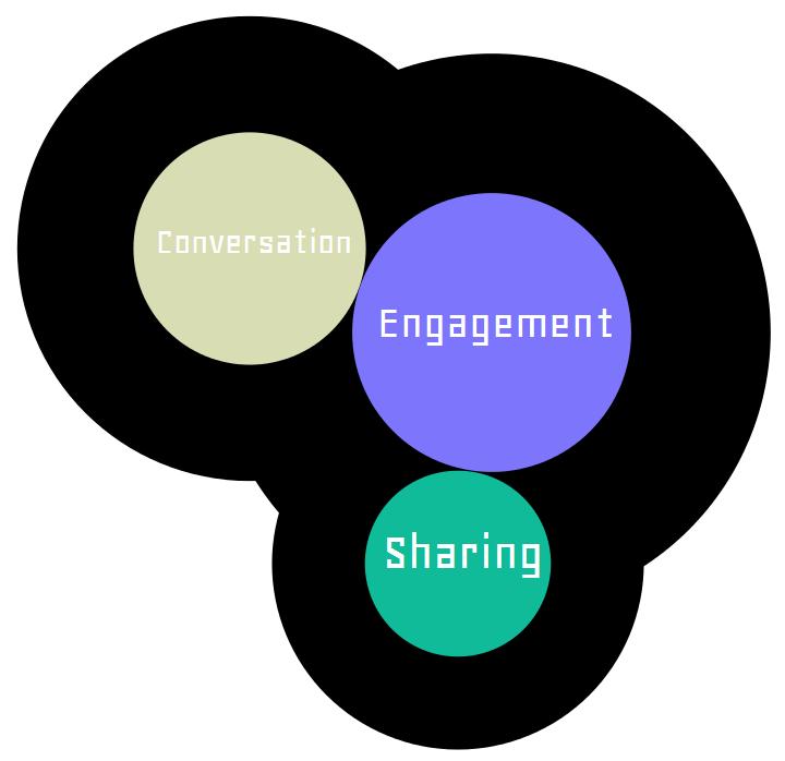Social Media pillars